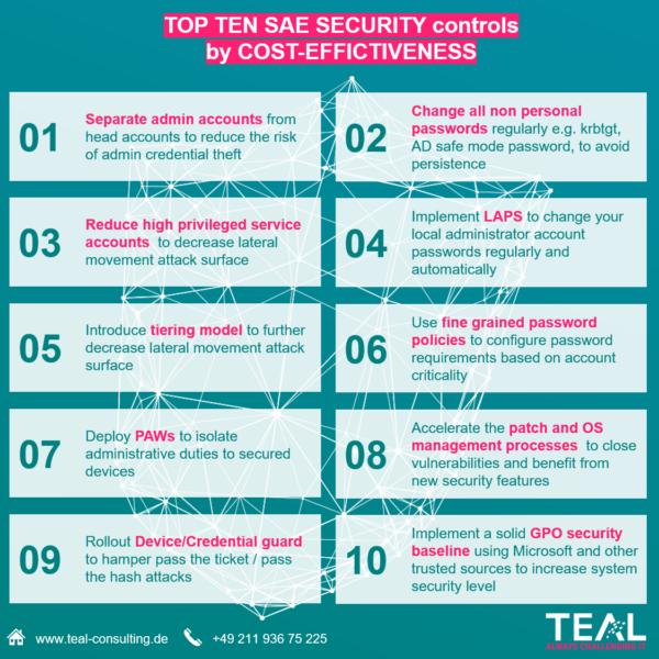 teal_infografik_topten