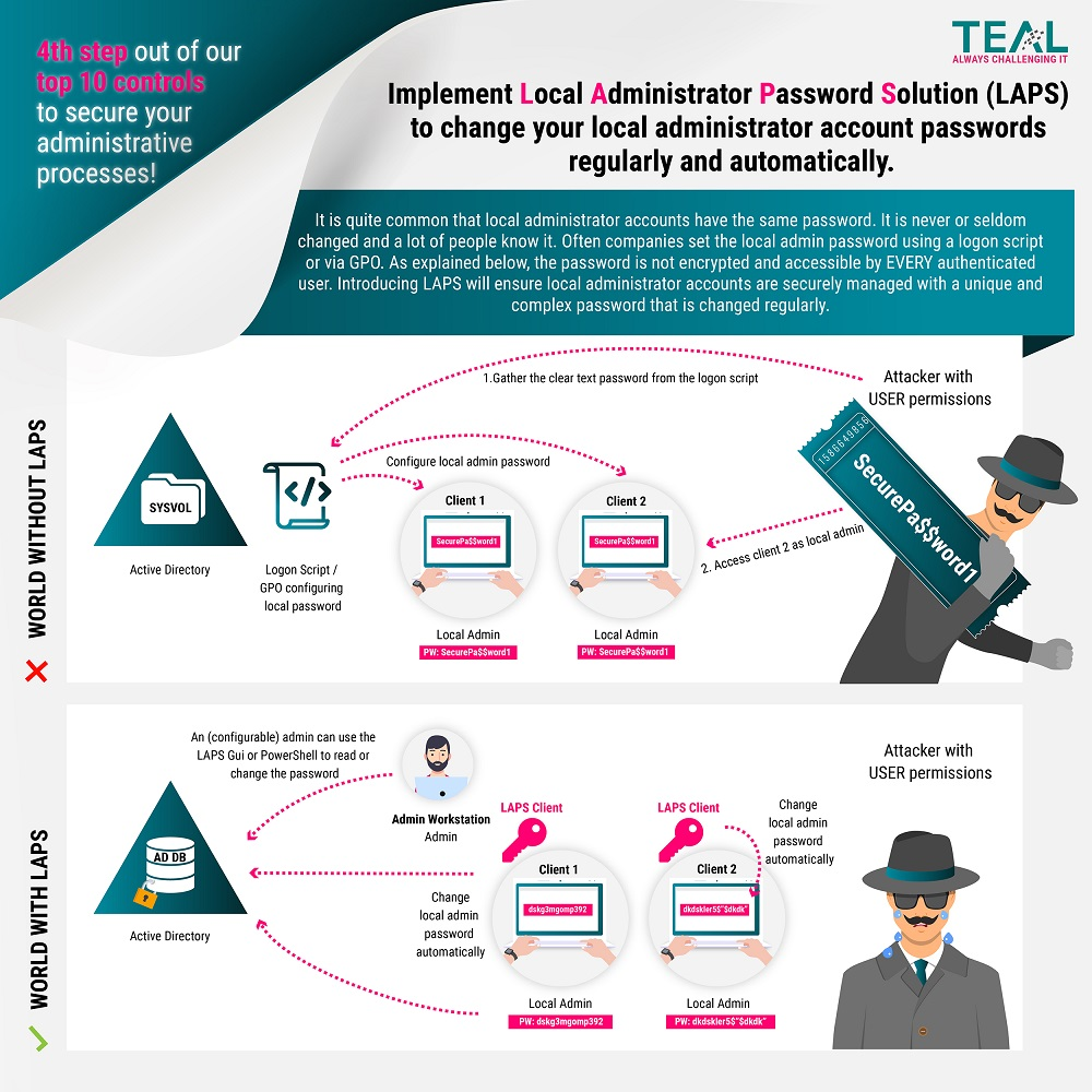 teal-infografik-4th-step